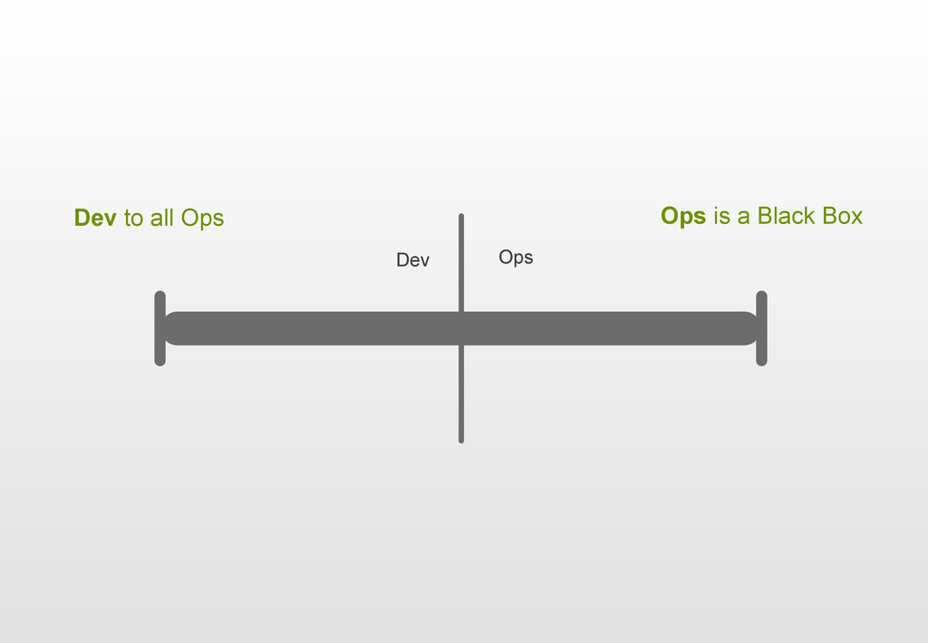 | Dev to all Ops Ops is a Black Box Ops Dev