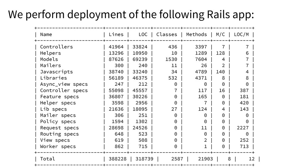 We perform deployment of the following Rails ap...