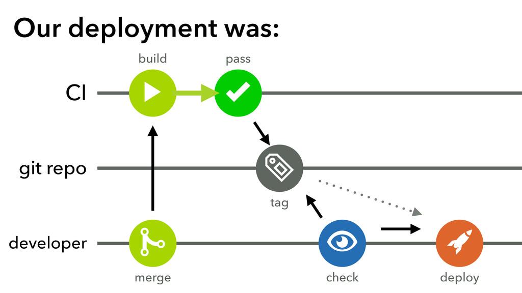 """Our deployment was: CI git repo developer # $ """"..."""
