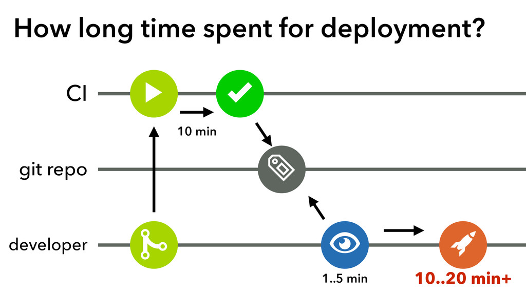 How long time spent for deployment? CI git repo...