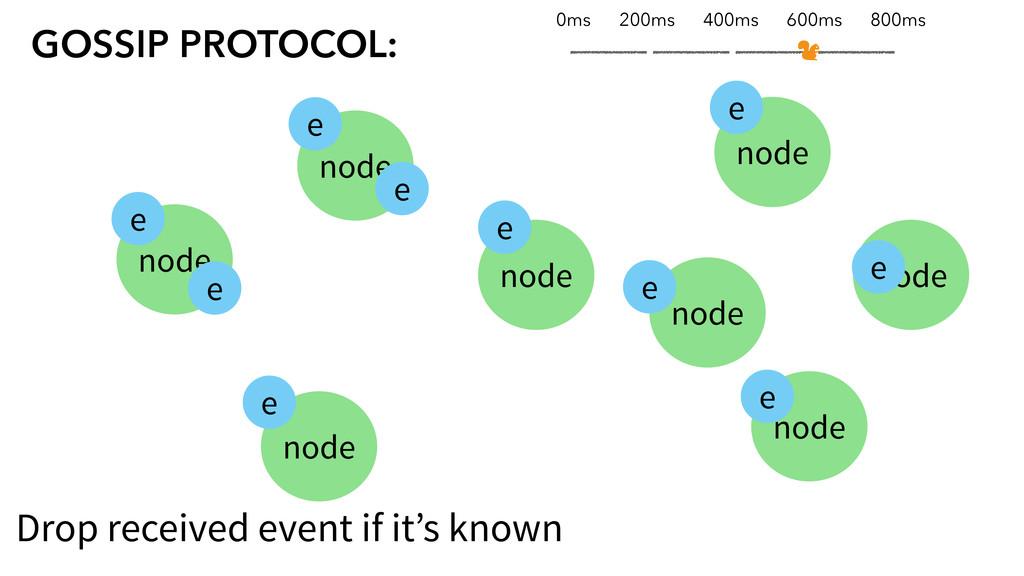 node node node node node GOSSIP PROTOCOL: node ...