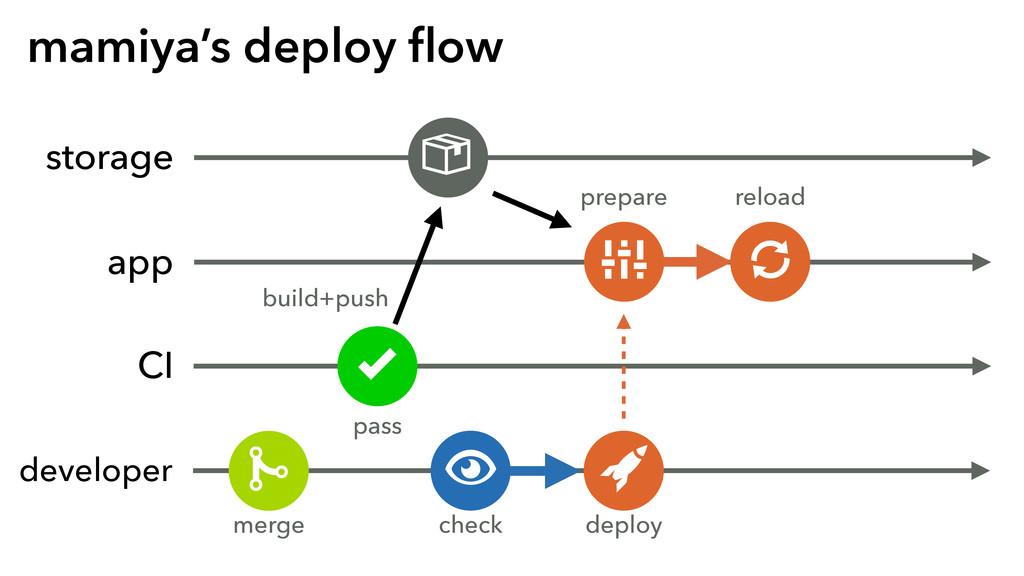 mamiya's deploy flow storage CI developer , buil...