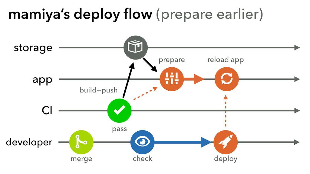 mamiya's deploy flow (prepare earlier) storage C...