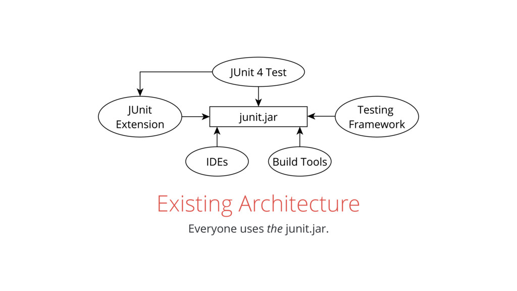 Existing Architecture Everyone uses the junit.j...