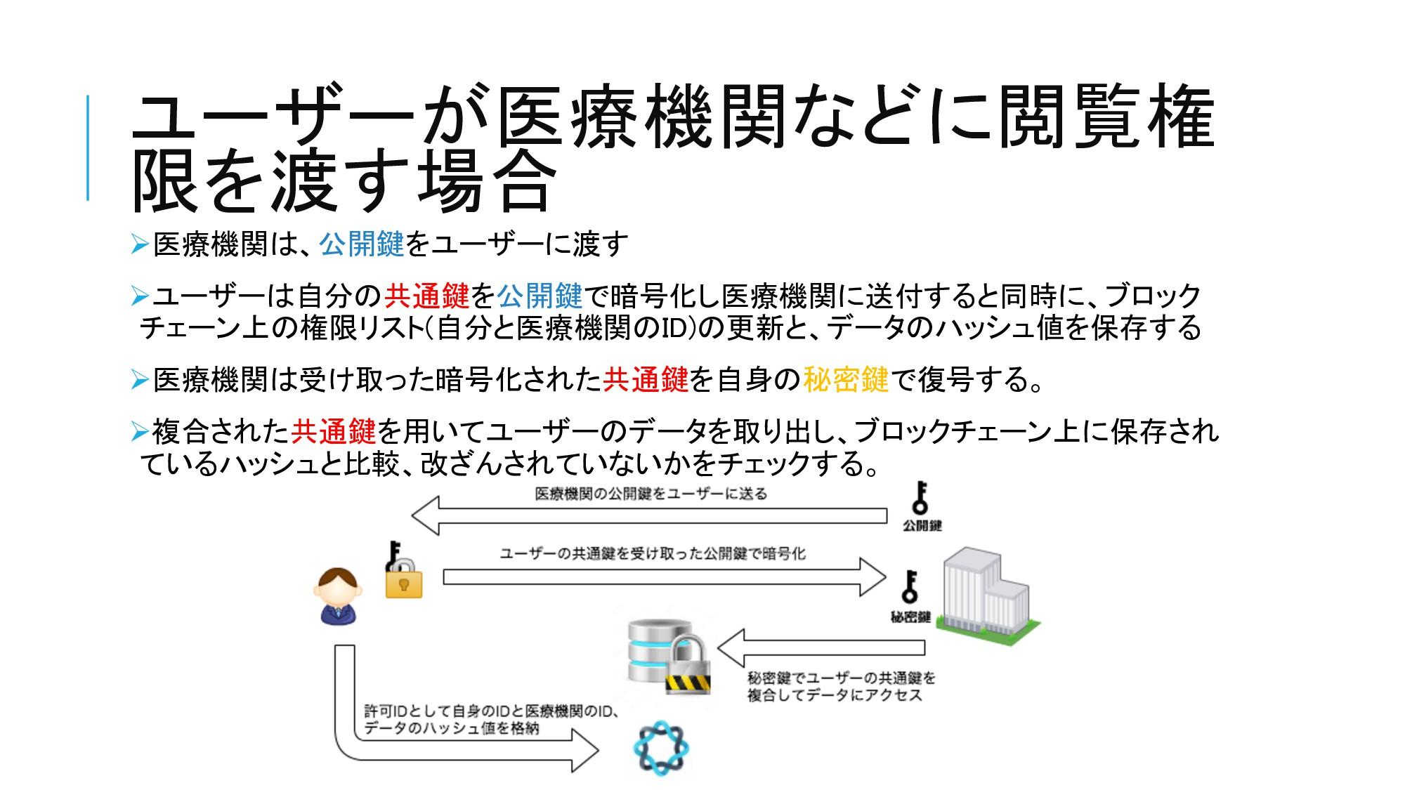 ユーザーが医療機関などに閲覧権 限を渡す場合 Ø医療機関は、公開鍵をユーザーに渡す Øユーザー...