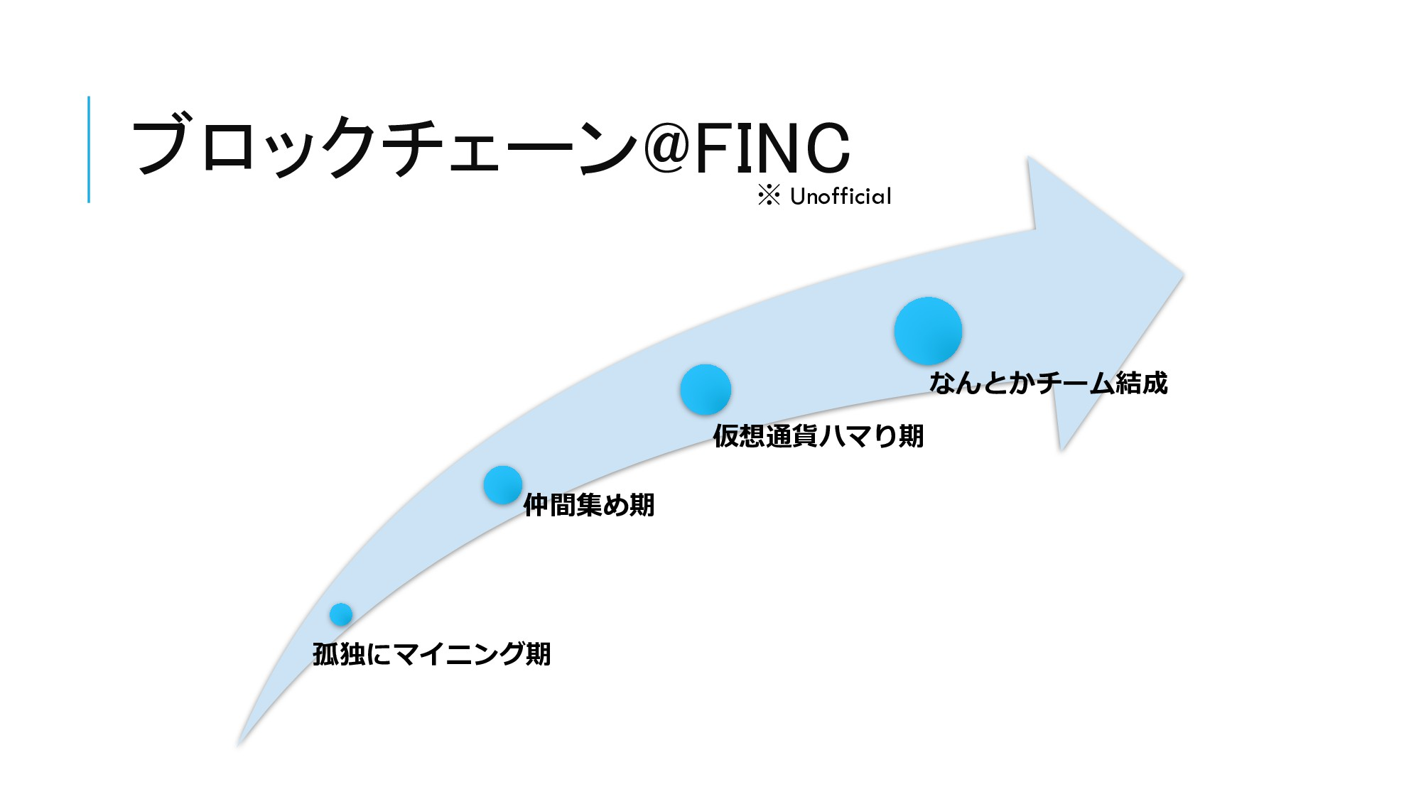 ブロックチェーン@FINC 孤独にマイニング期 仲間集め期 仮想通貨ハマり期 なんとかチーム結...