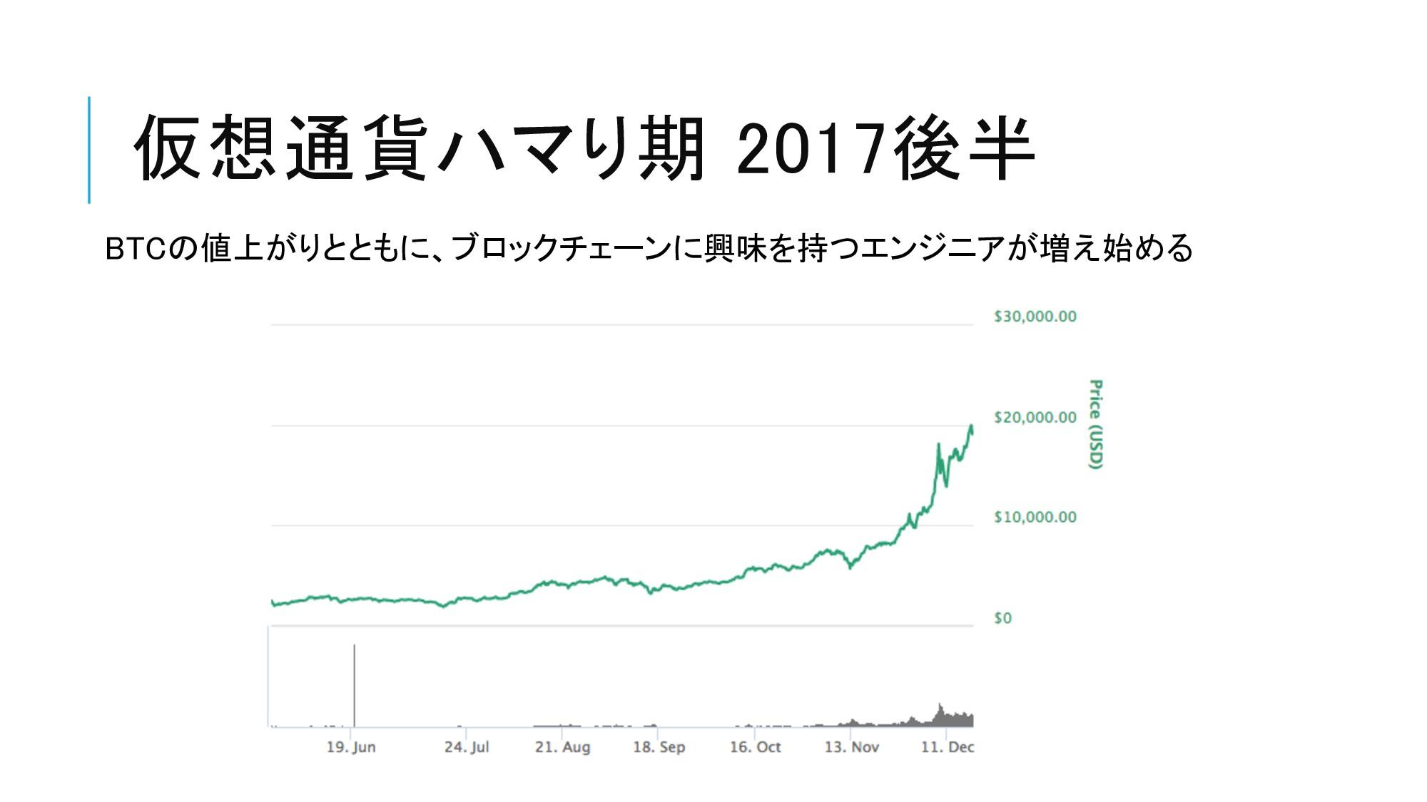 仮想通貨ハマり期 2017後半 BTCの値上がりとともに、ブロックチェーンに興味を持つエンジニ...