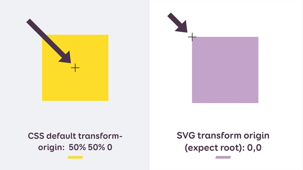 CSS default transform- origin: 50% 50% 0 SVG tr...