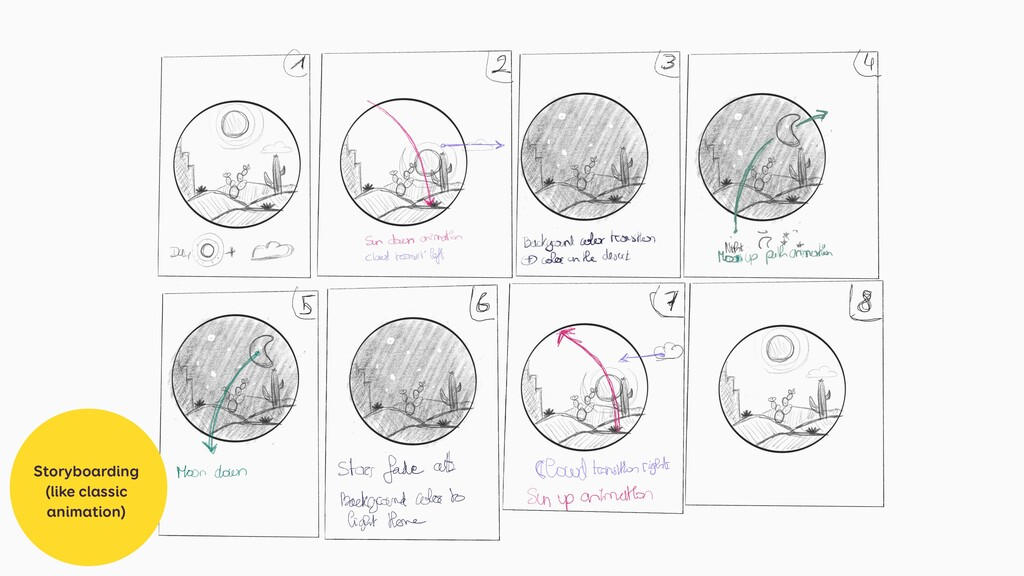 Storyboarding (like classic animation)