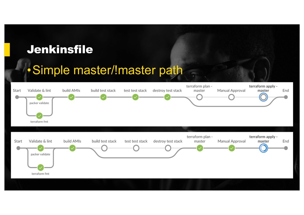 Jenkinsfile •Simple master/!master path