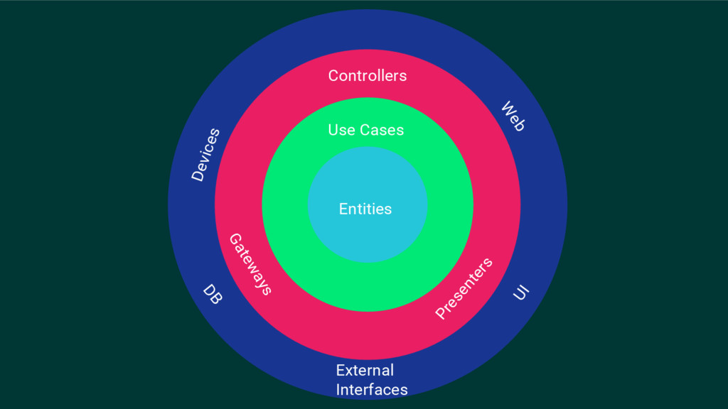 Entities Use Cases Controllers Gateways Present...