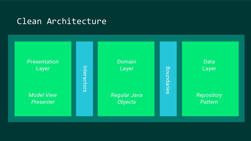 Presentation Layer Domain Layer Data Layer Mode...