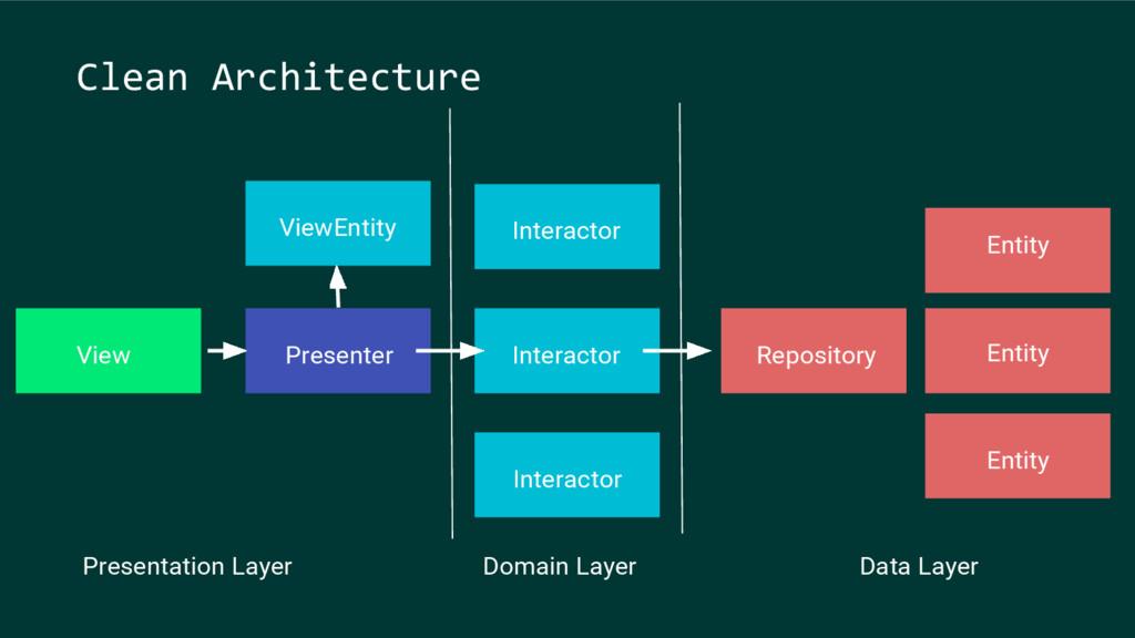 View Presenter Repository Entity Entity Entity ...