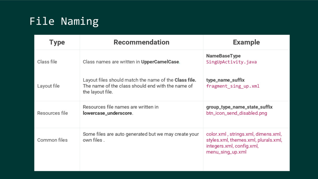 File Naming Type Recommendation Example Class f...