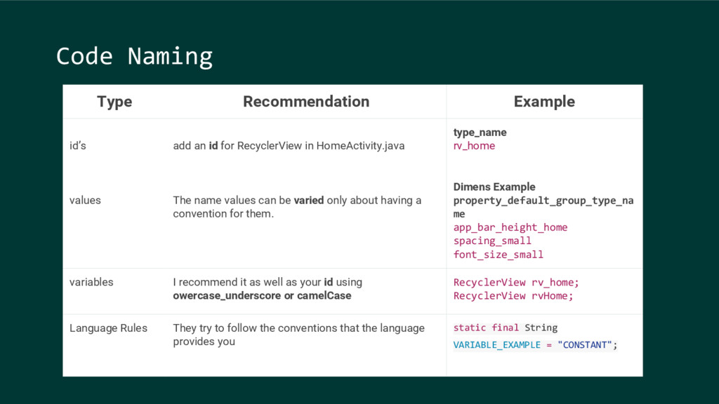 Code Naming Type Recommendation Example id's ad...