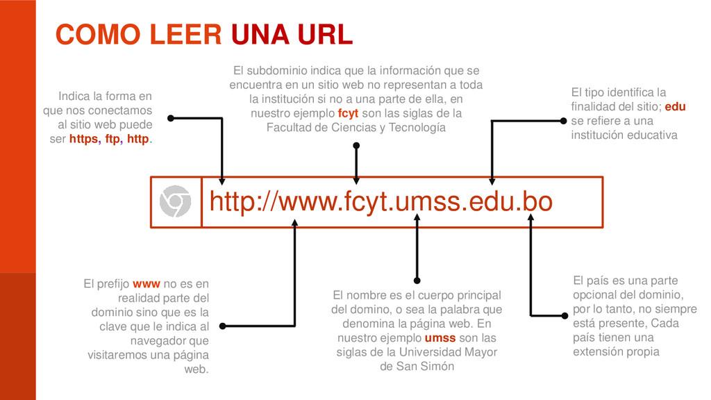 COMO LEER UNA URL http://www.fcyt.umss.edu.bo E...