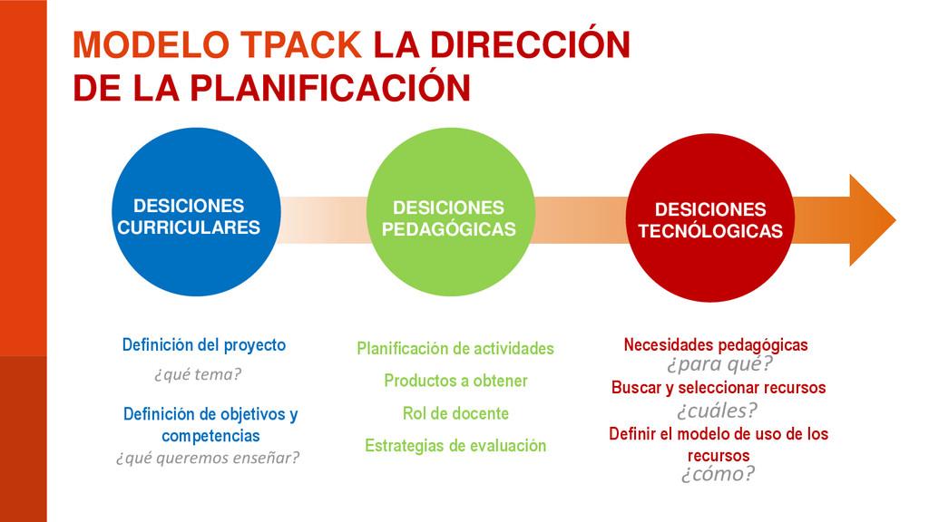 MODELO TPACK LA DIRECCIÓN DE LA PLANIFICACIÓN D...