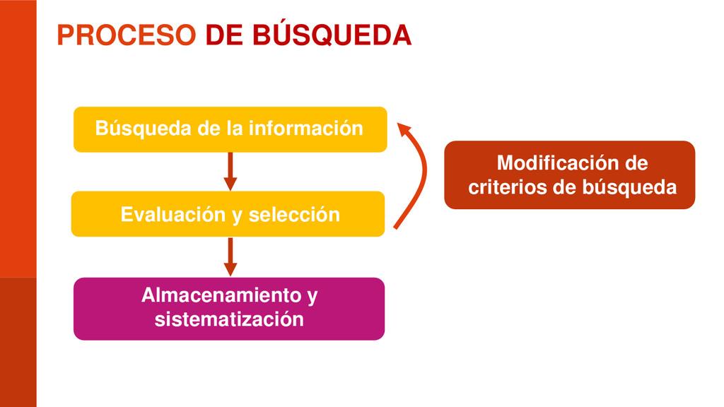 PROCESO DE BÚSQUEDA Modificación de criterios d...