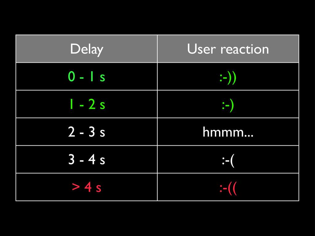 Delay User reaction 0 - 1 s :-)) 1 - 2 s :-) 2 ...