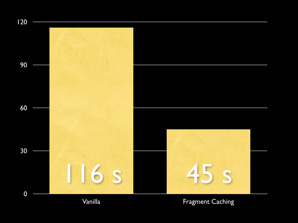 0 30 60 90 120 Vanilla Fragment Caching 116 s 4...