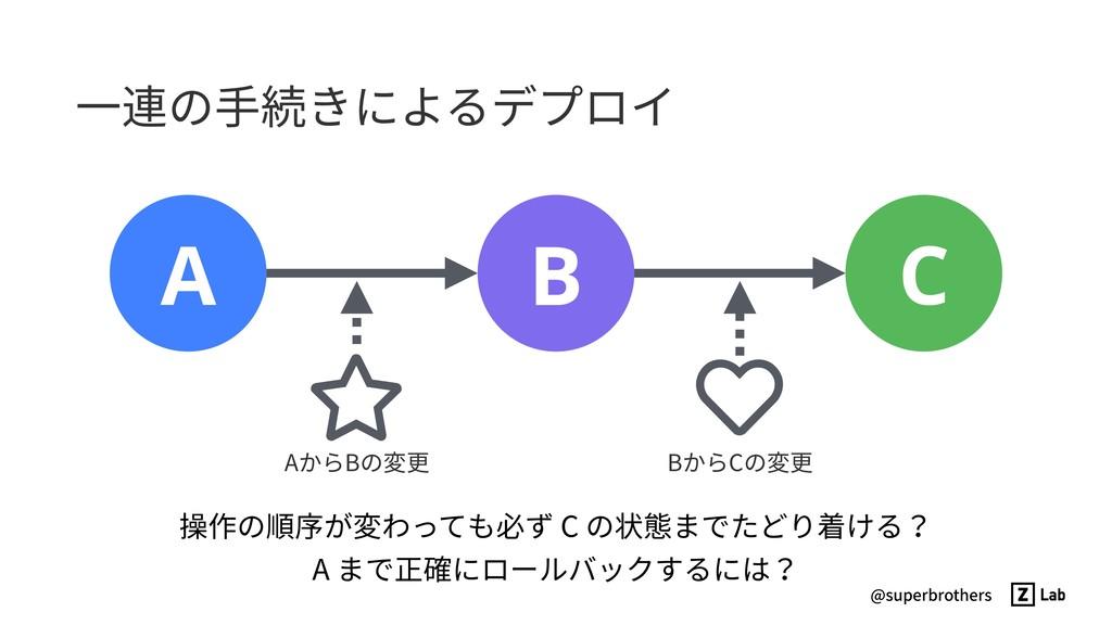 @superbrothers ⼀連の⼿続きによるデプロイ B A C ⋆ ♥ 操作の順序が変わ...