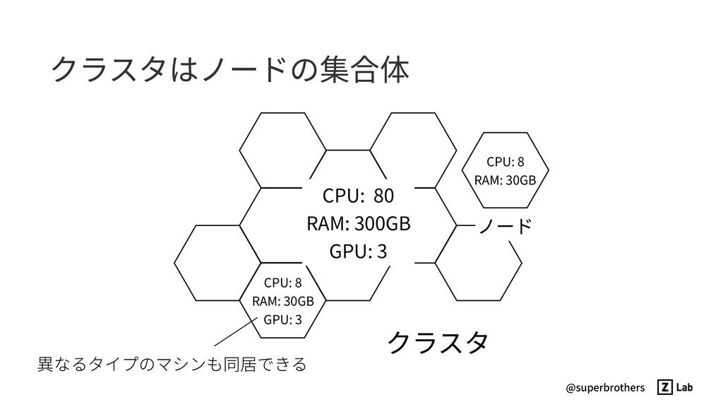 @superbrothers クラスタはノードの集合体 クラスタ CPU: 8 RAM: 30...