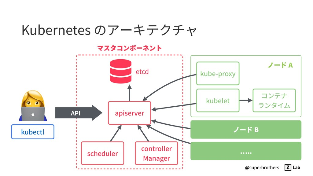 @superbrothers Kubernetes のアーキテクチャ controller ...