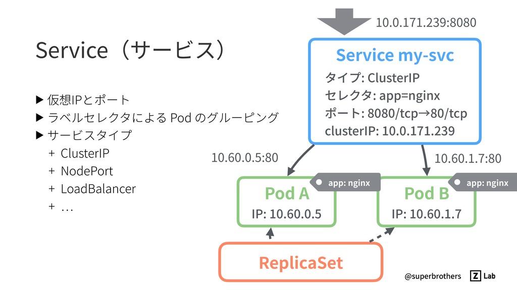 @superbrothers Service(サービス) ▶ 仮想IPとポート ▶ ラベルセレ...