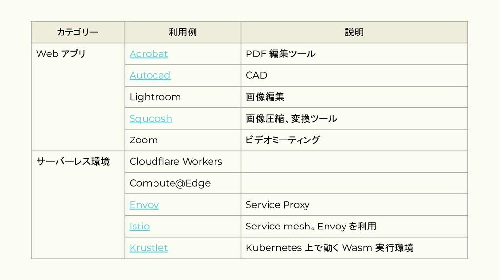 カテゴリー 利用例 説明 Web アプリ Acrobat PDF 編集ツール Autocad ...