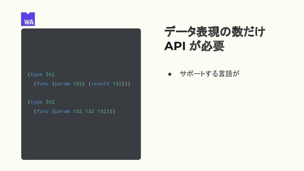 データ表現の数だけ API が必要 ● サポートする言語が (type $t1 (func (...