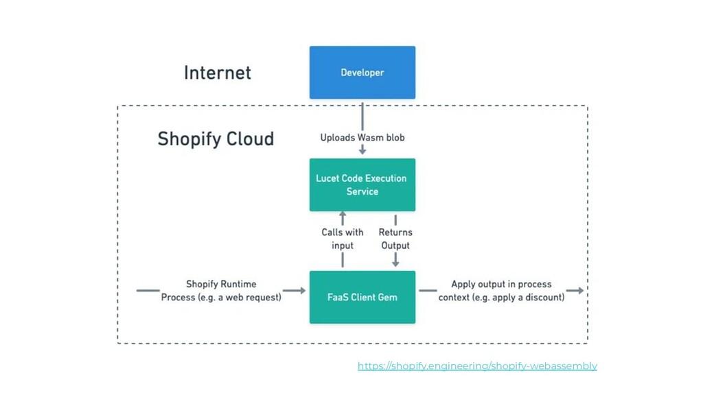 https://shopify.engineering/shopify-webassembly
