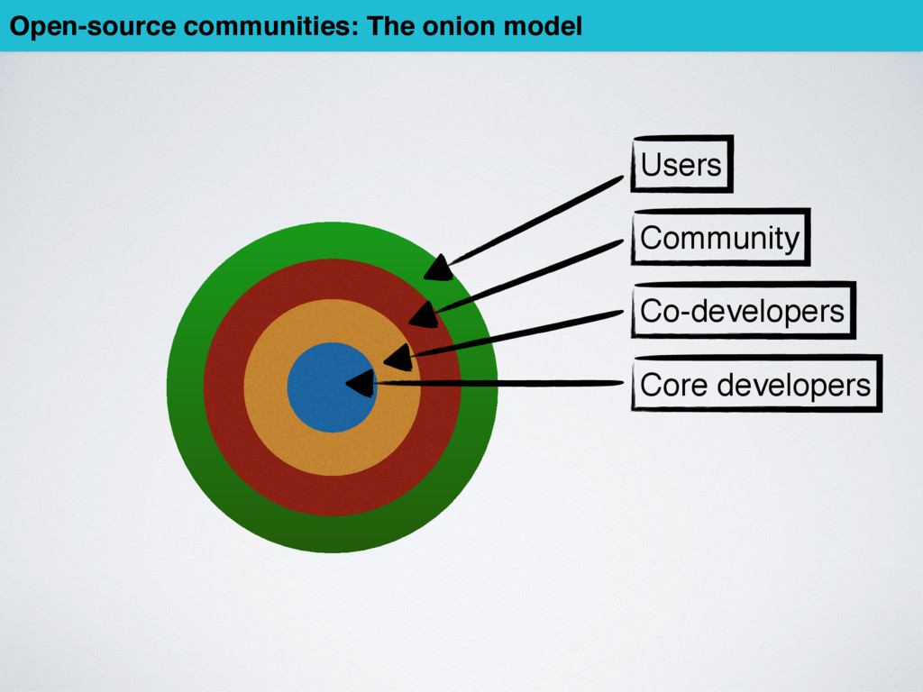 Core developers Co-developers Community Users O...