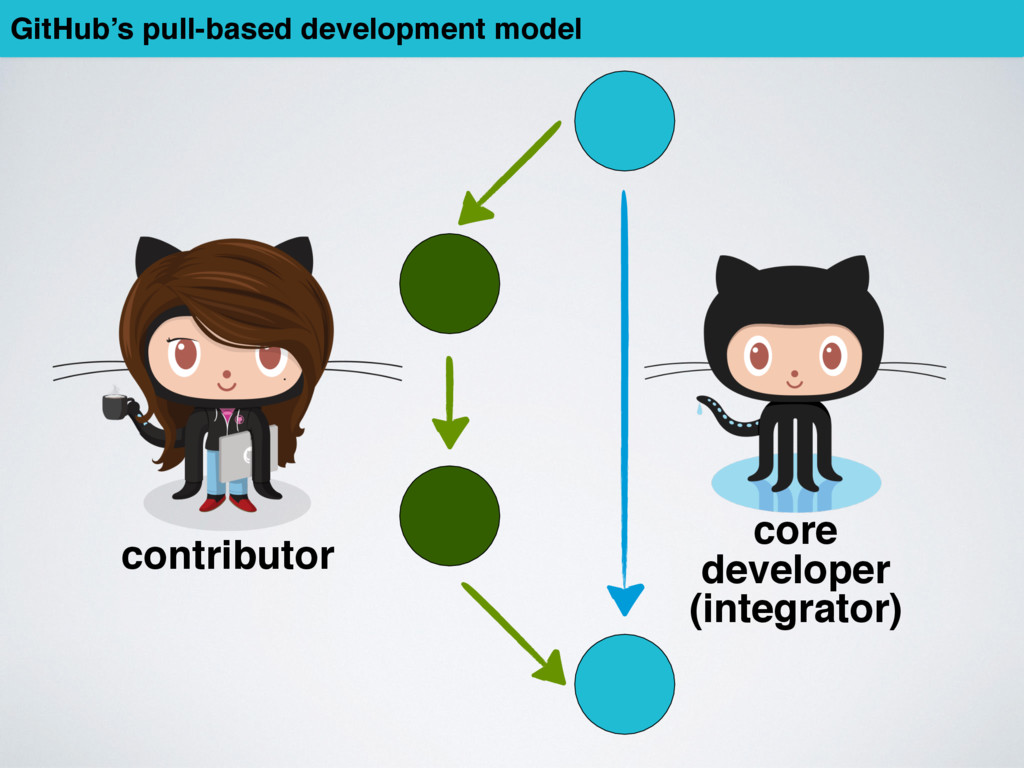 GitHub's pull-based development model core deve...