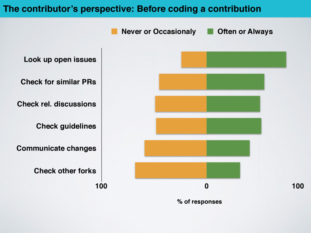 % of responses The contributor's perspective: B...