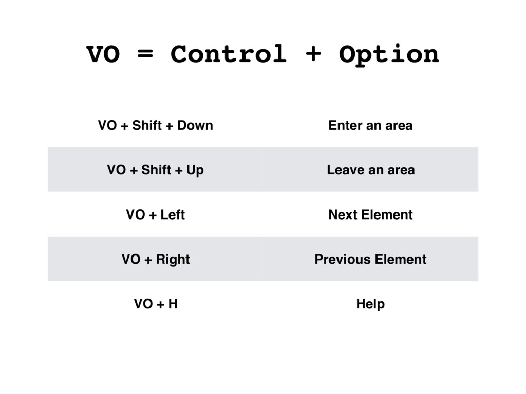 VO = Control + Option VO + Shift + Down Enter a...