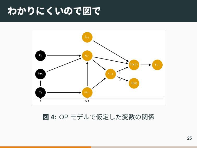 わかりにくいので図で Exit f(k,l) invt kt kt+1 lt+1 ωt ωt+...
