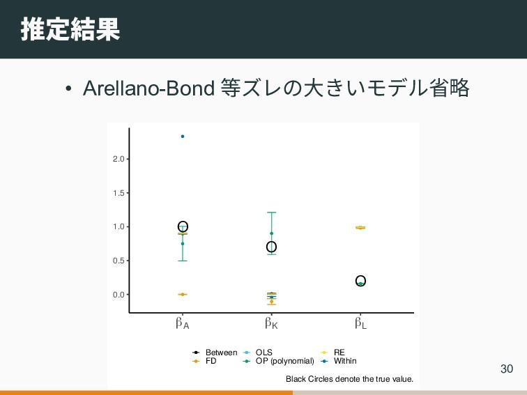 推定結果 • Arellano-Bond 等ズレの大きいモデル省略 O O O 0.0 0.5...