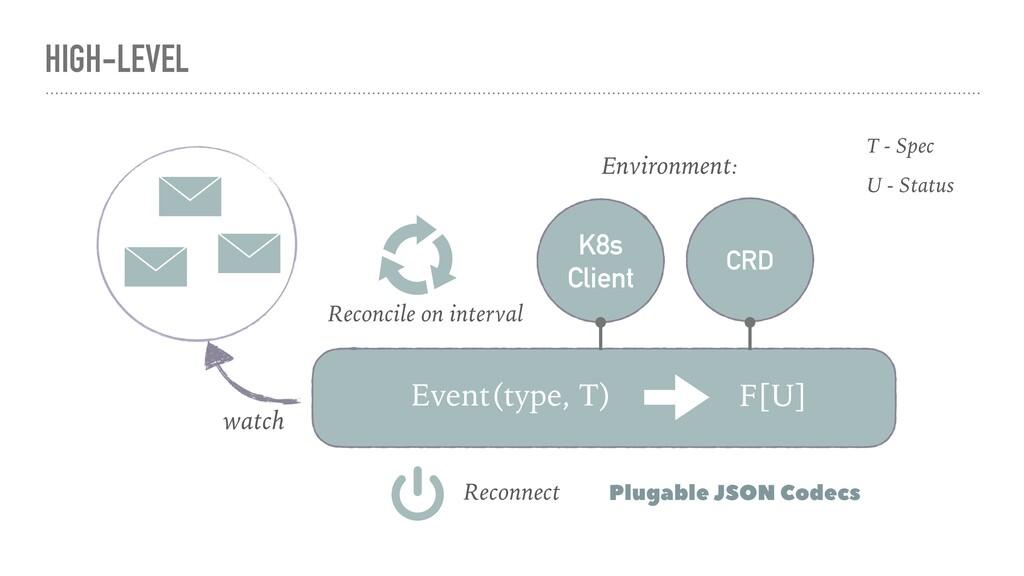 HIGH-LEVEL Event(type, T) F[U] K8s Client CRD E...