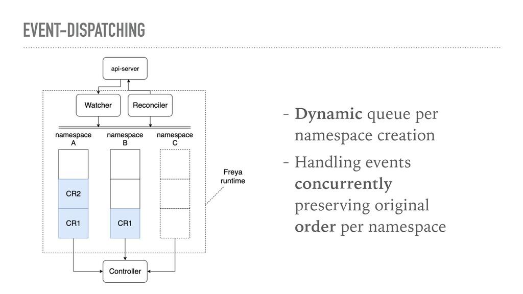 EVENT-DISPATCHING - Dynamic queue per namespace...