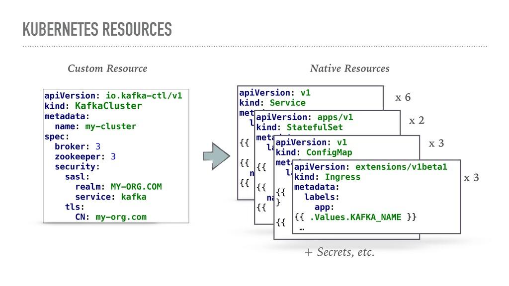 KUBERNETES RESOURCES apiVersion: io.kafka-ctl/v...