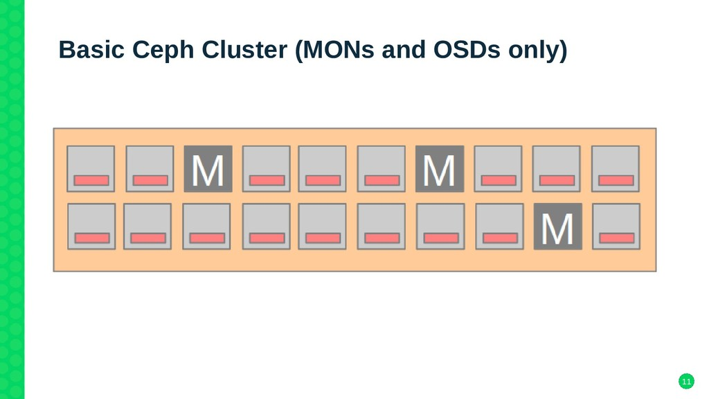 11 Basic Ceph Cluster (MONs and OSDs only)