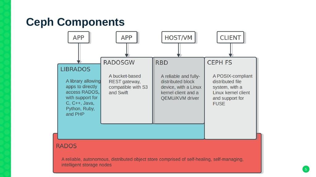 5 Ceph Components