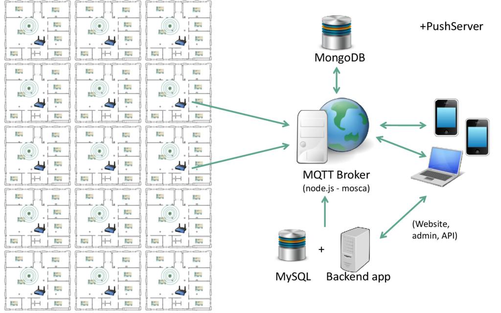 MQTT Broker (node.js - mosca) MongoDB MySQL Bac...