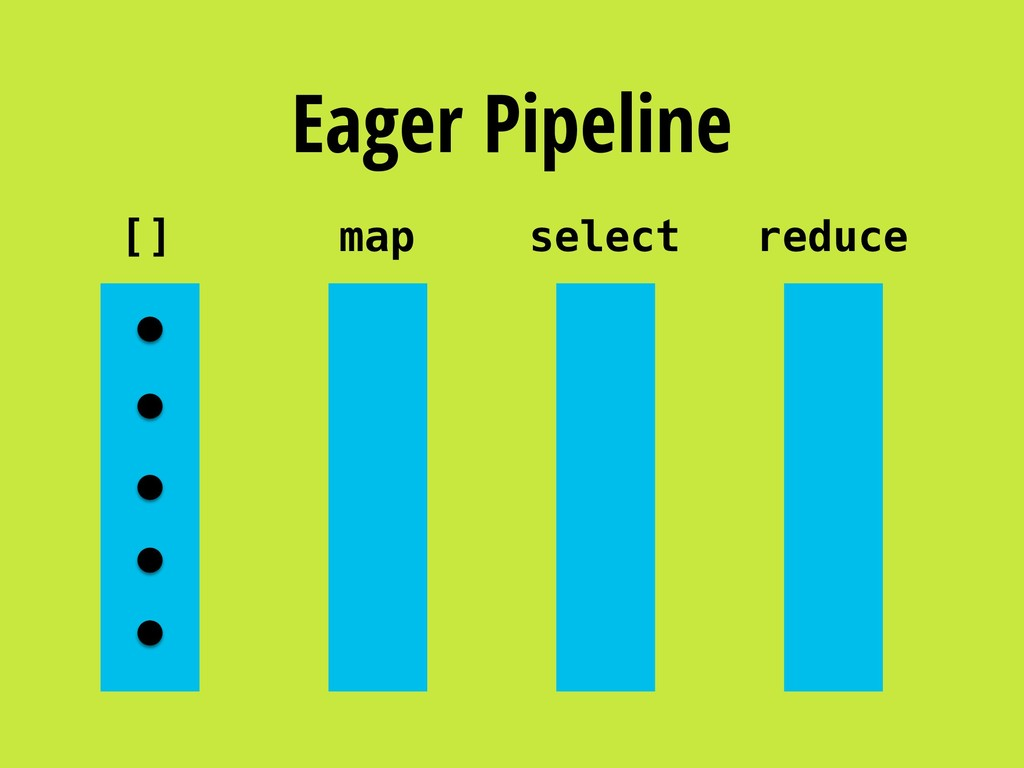 Eager Pipeline [] map select reduce