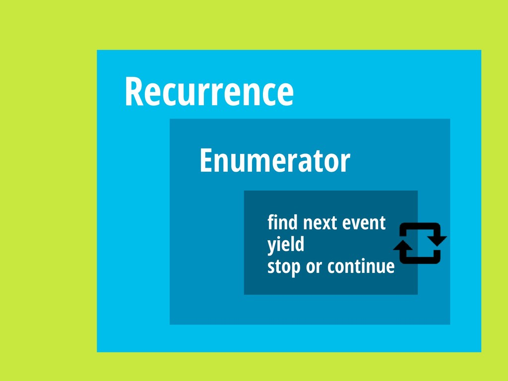 Recurrence Enumerator find next event yield stop...