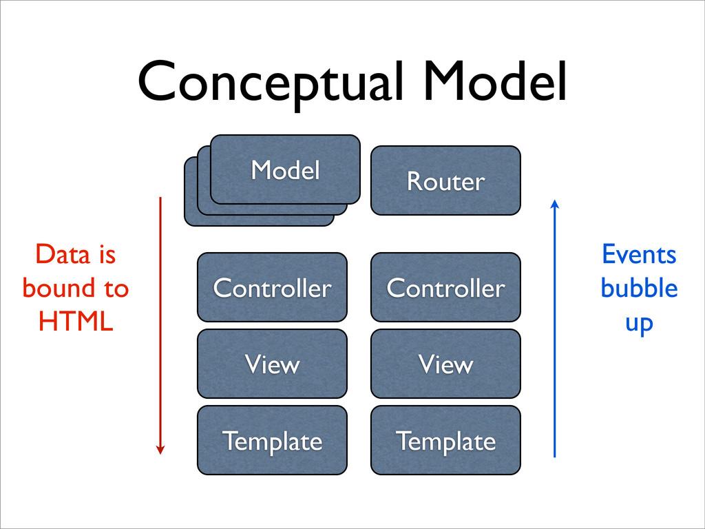 Conceptual Model Controller Model View Template...
