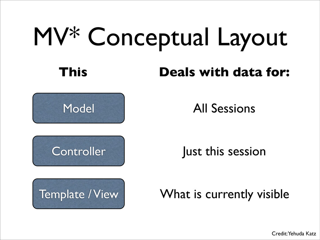 MV* Conceptual Layout This Deals with data for:...