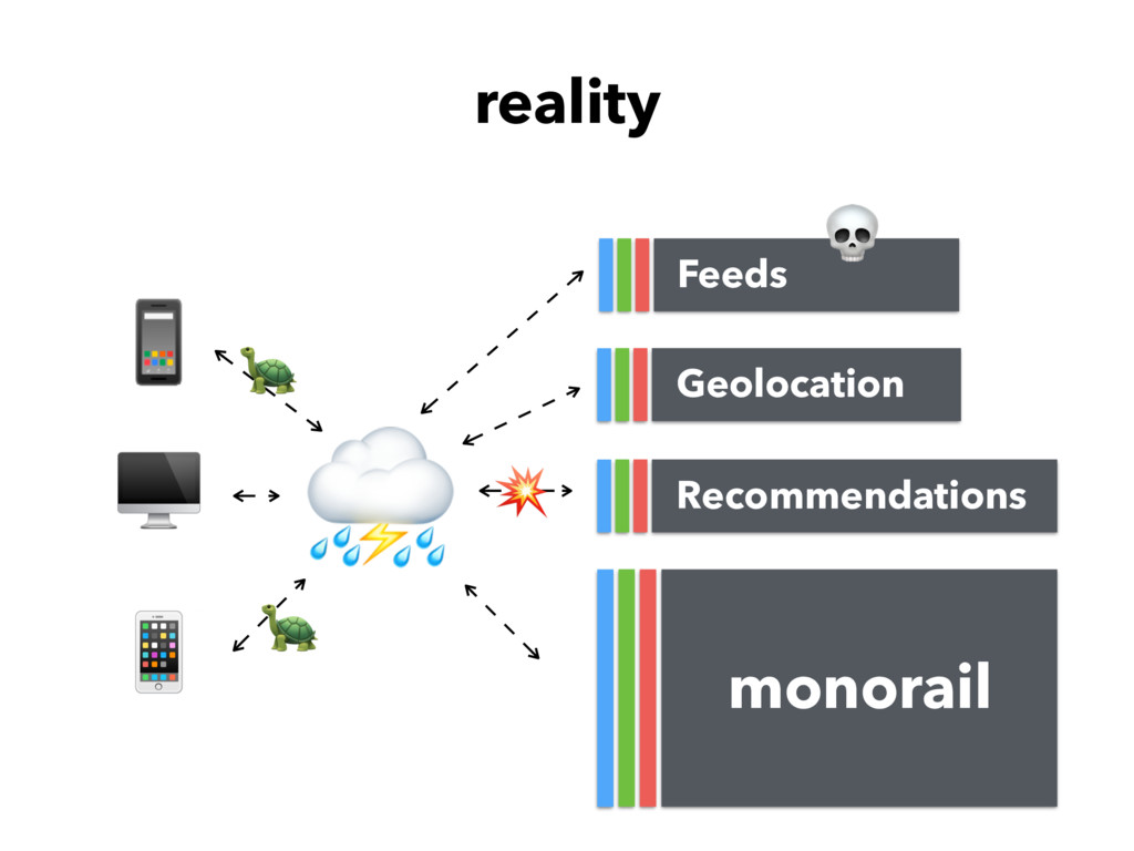 reality monorail   Feeds Recommendations Geoloc...