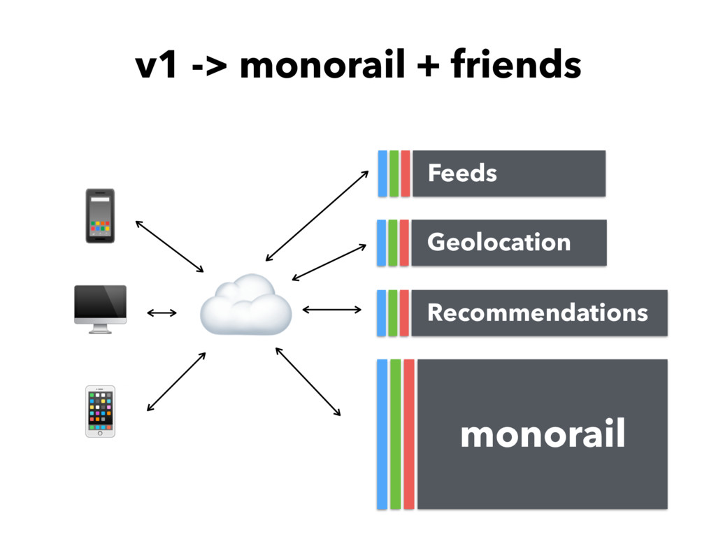 v1 -> monorail + friends ☁ monorail   Feeds Rec...