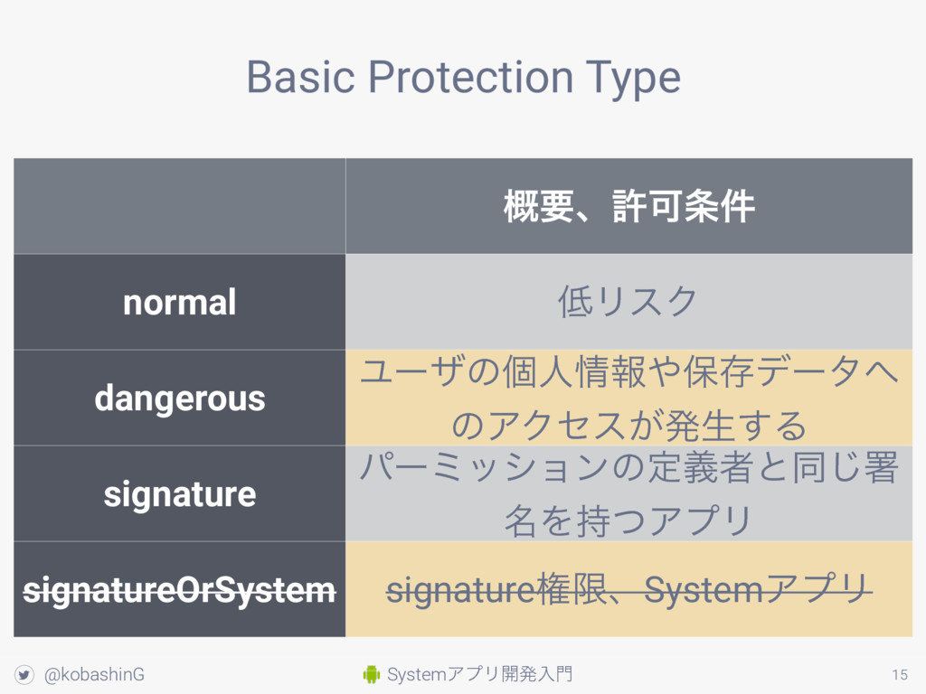 SystemΞϓϦ։ൃೖ໳ ! @kobashinG 15 Basic Protection ...